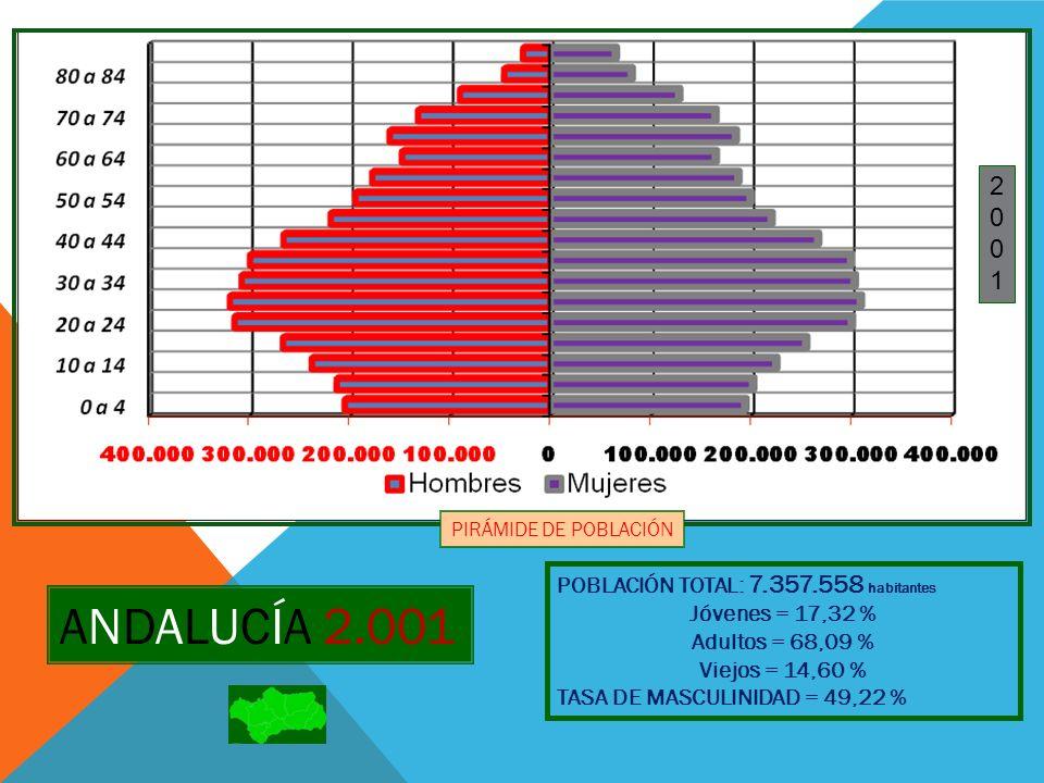 ANDALUCÍA 2.001 2 1 POBLACIÓN TOTAL: 7.357.558 habitantes