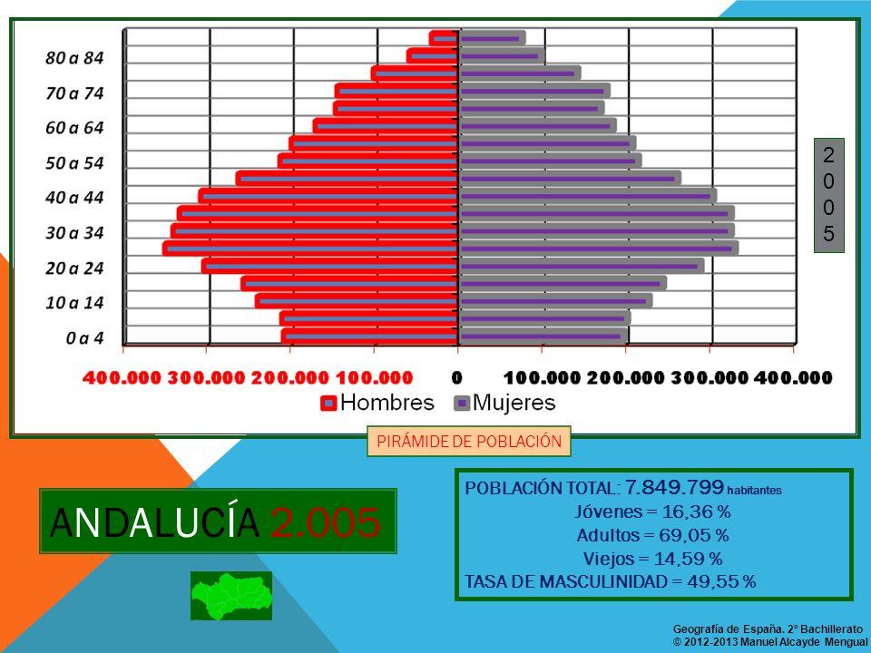 ANDALUCÍA 2.005 2 5 POBLACIÓN TOTAL: 7.849.799 habitantes