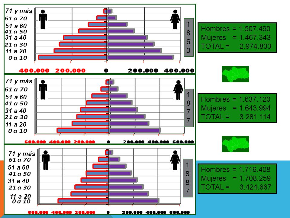 1 8 6 Hombres = 1.507.490 Mujeres = 1.467.343 TOTAL = 2.974.833 1 8 7