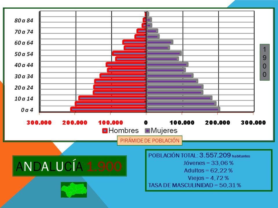 ANDALUCÍA 1.900 1 9 POBLACIÓN TOTAL: 3.557.209 habitantes