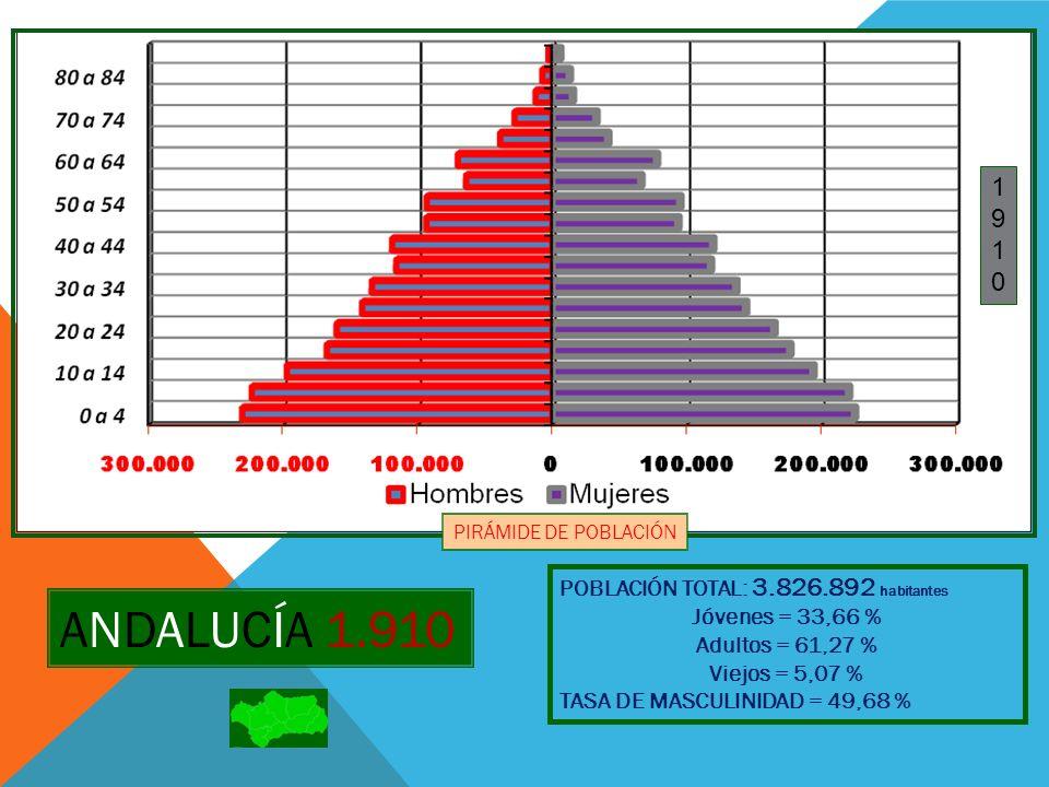 ANDALUCÍA 1.910 1 9 POBLACIÓN TOTAL: 3.826.892 habitantes