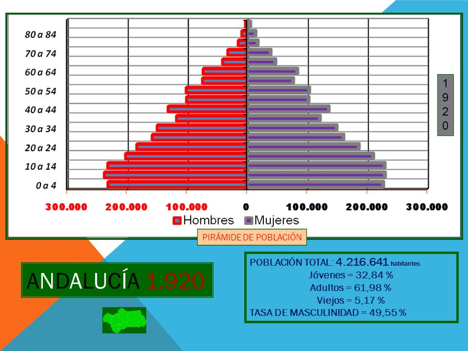 ANDALUCÍA 1.920 1 9 2 POBLACIÓN TOTAL: 4.216.641 habitantes