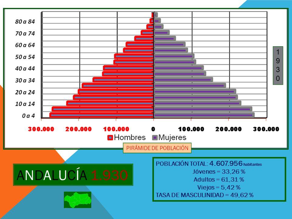 ANDALUCÍA 1.930 1 9 3 POBLACIÓN TOTAL: 4.607.956 habitantes