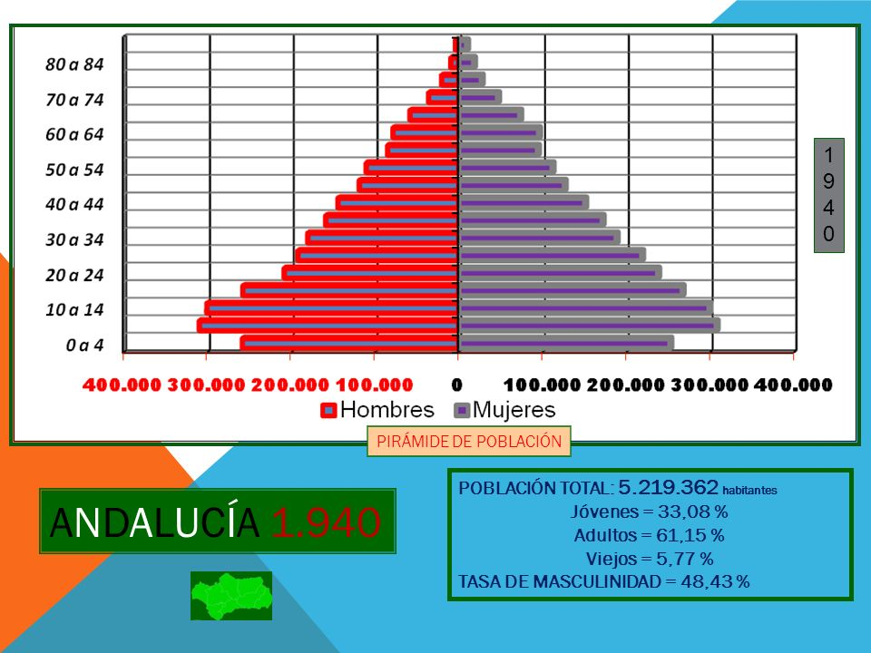 ANDALUCÍA 1.940 1 9 4 POBLACIÓN TOTAL: 5.219.362 habitantes