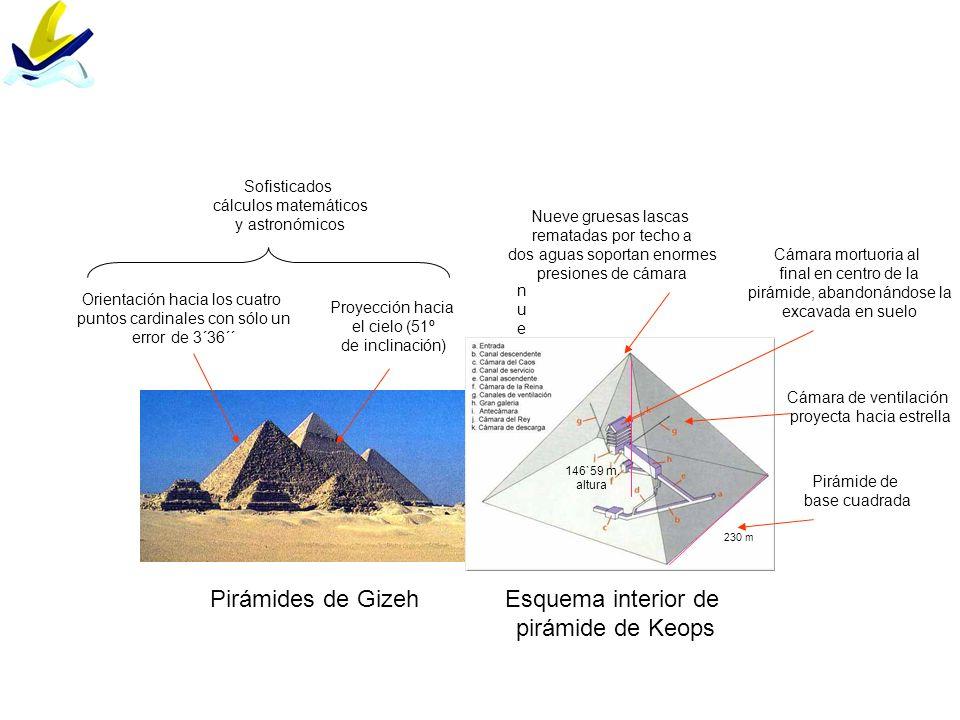 Pirámides de Gizeh Esquema interior de pirámide de Keops Sofisticados