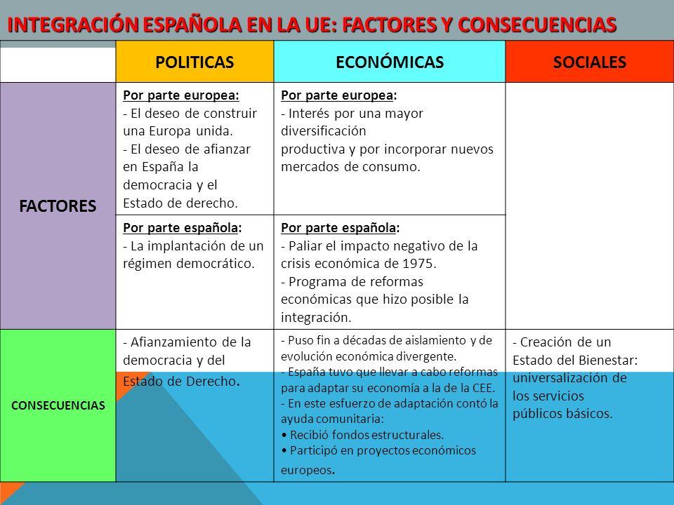 INTEGRACIÓN ESPAÑOLA EN LA UE: FACTORES Y CONSECUENCIAS