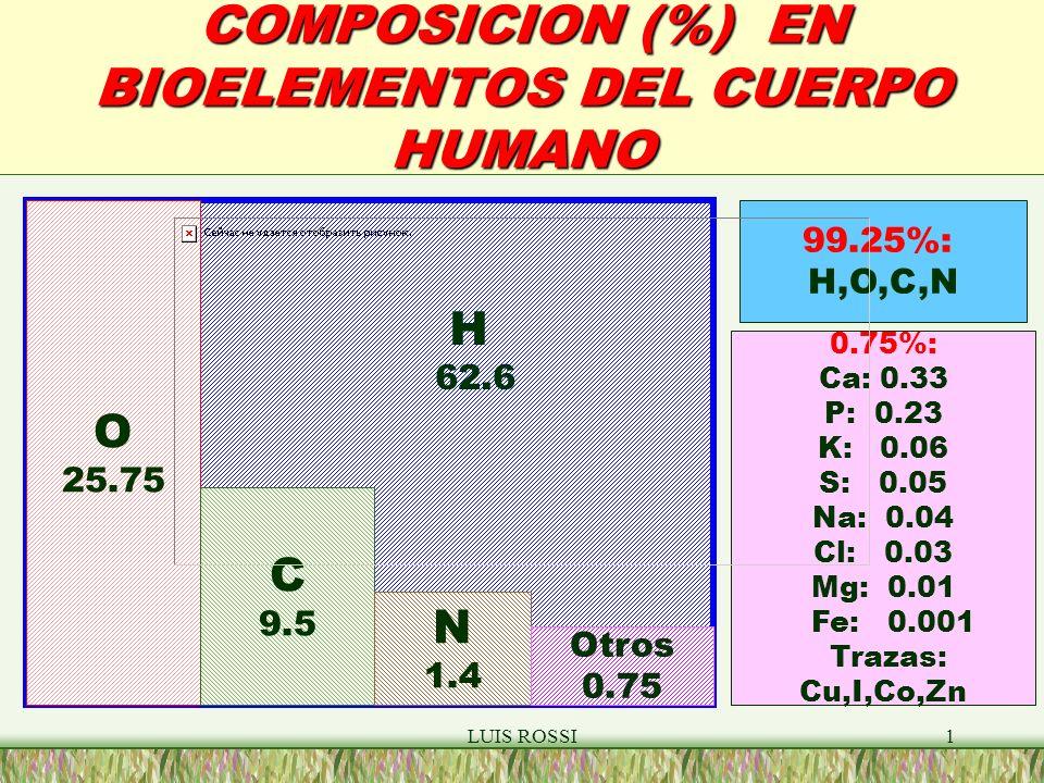 COMPOSICION (%) EN BIOELEMENTOS DEL CUERPO HUMANO