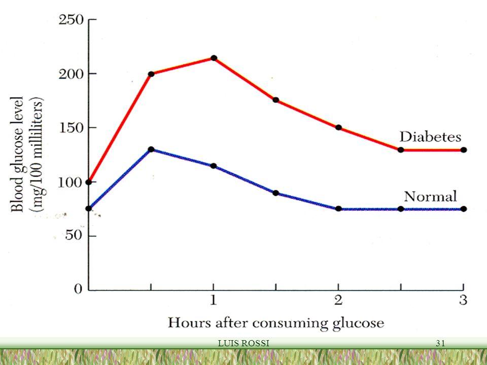 Curva de la glucosa LUIS ROSSI