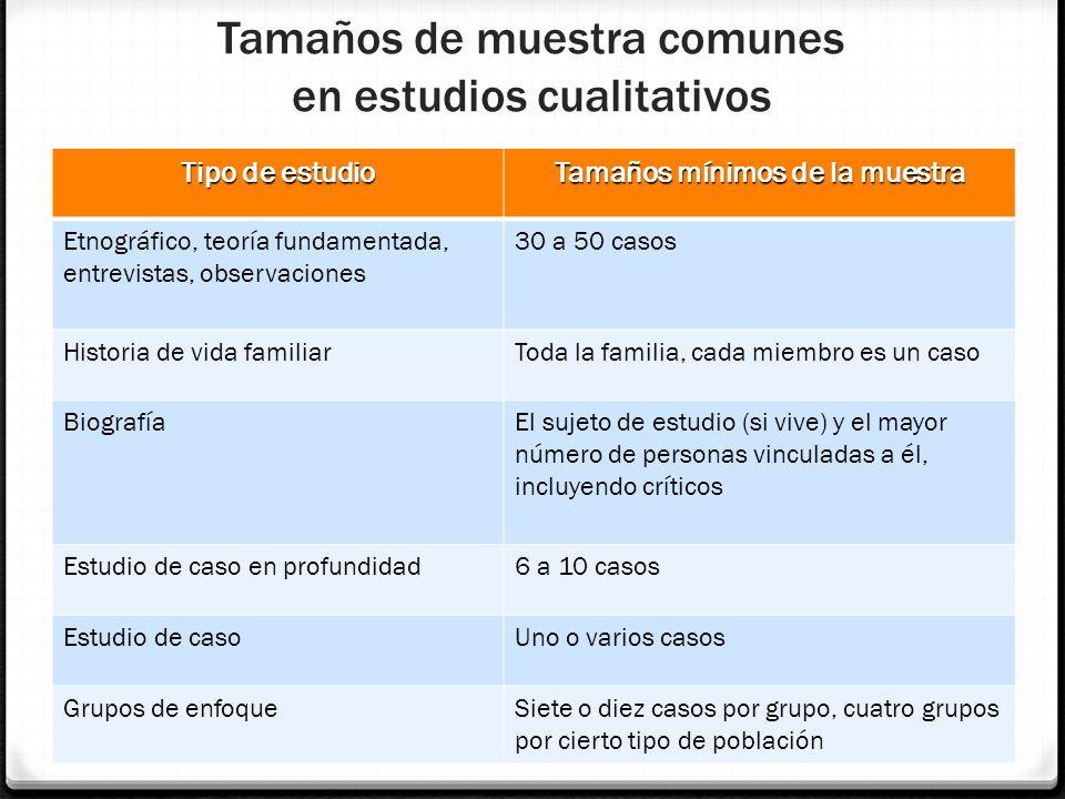 Tamaños de muestra comunes en estudios cualitativos