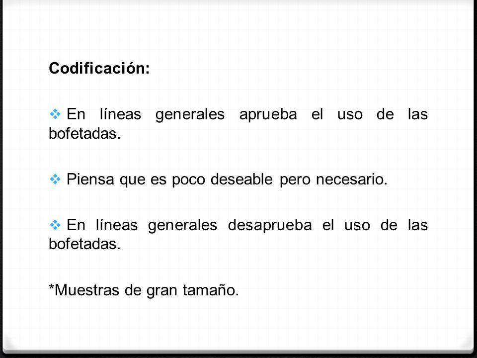 Codificación:En líneas generales aprueba el uso de las bofetadas. Piensa que es poco deseable pero necesario.
