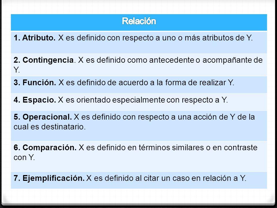 Relación 1. Atributo. X es definido con respecto a uno o más atributos de Y. 2. Contingencia. X es definido como antecedente o acompañante de Y.