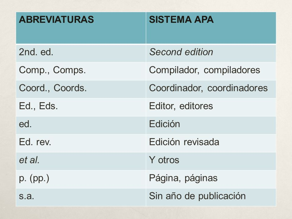 ABREVIATURAS SISTEMA APA. 2nd. ed. Second edition. Comp., Comps. Compilador, compiladores. Coord., Coords.