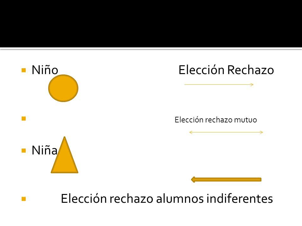 Elección rechazo mutuo Niña