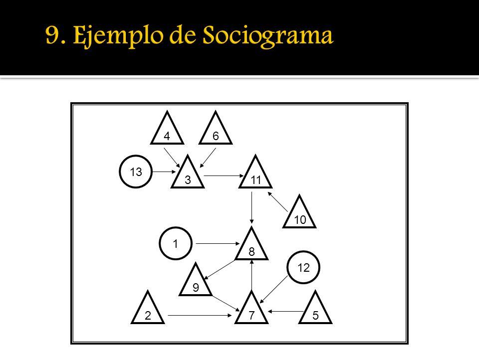 9. Ejemplo de Sociograma 4 6 13 3 11 10 1 8 12 9 2 7 5