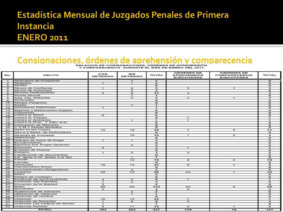 Estadística Mensual de Juzgados Penales de Primera Instancia ENERO 2011 Consignaciones, órdenes de aprehensión y comparecencia