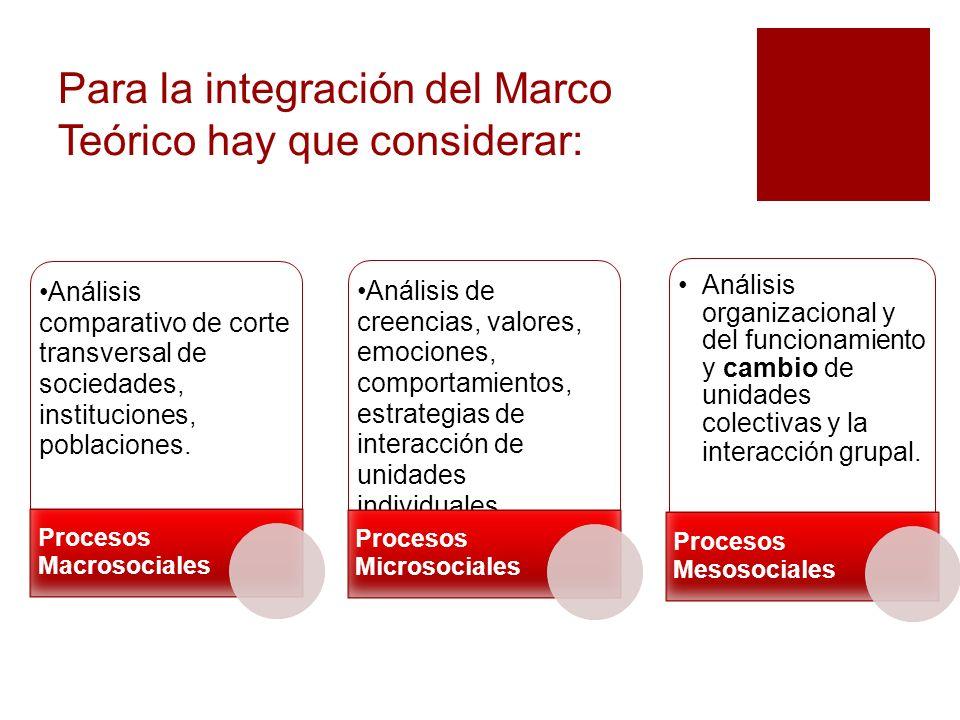 Para la integración del Marco Teórico hay que considerar: