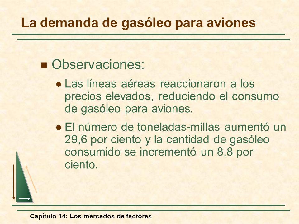 La demanda de gasóleo para aviones