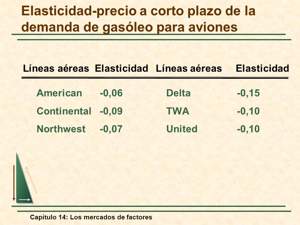 Elasticidad-precio a corto plazo de la demanda de gasóleo para aviones