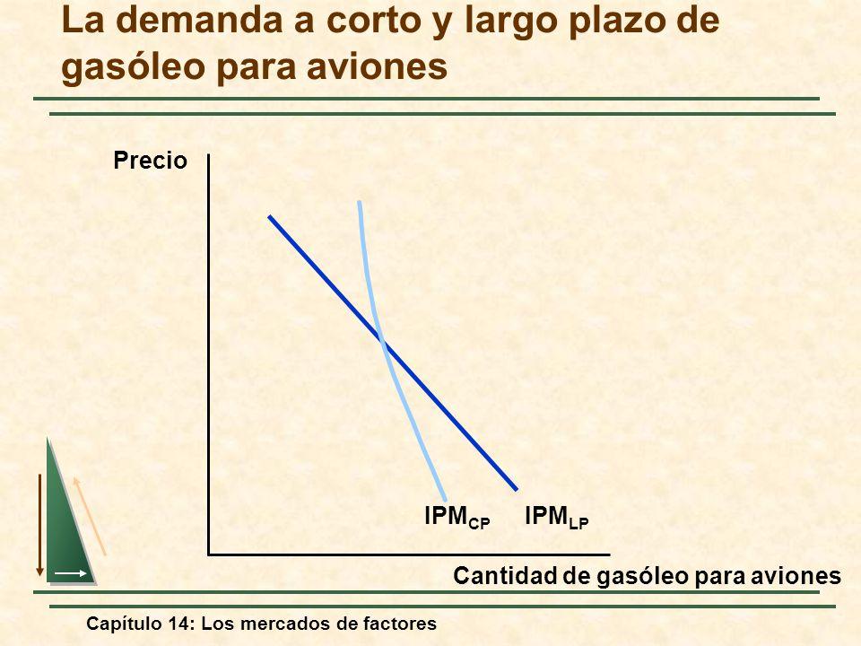 La demanda a corto y largo plazo de gasóleo para aviones