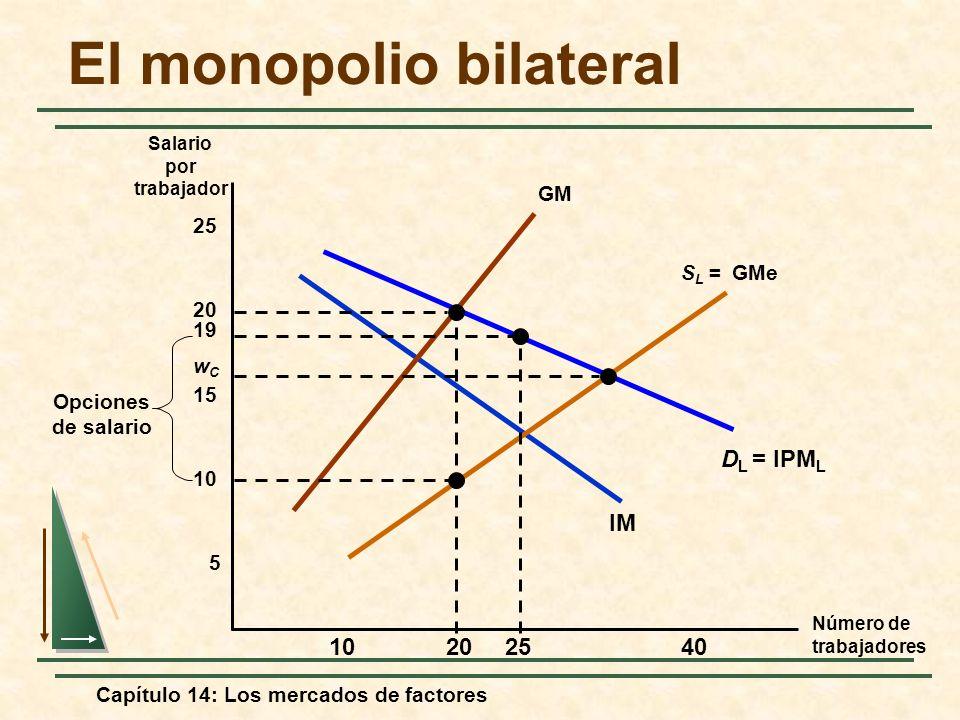 El monopolio bilateral