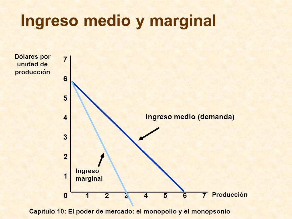 Ingreso medio y marginal