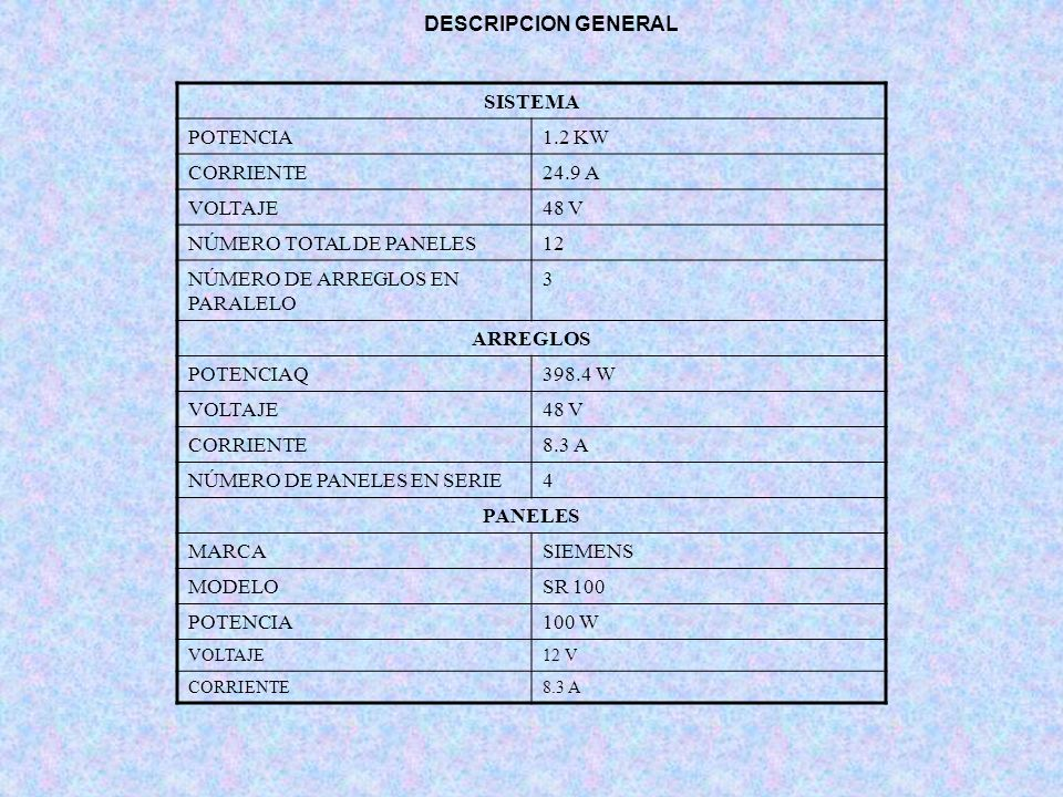 NÚMERO TOTAL DE PANELES 12 NÚMERO DE ARREGLOS EN PARALELO 3 ARREGLOS