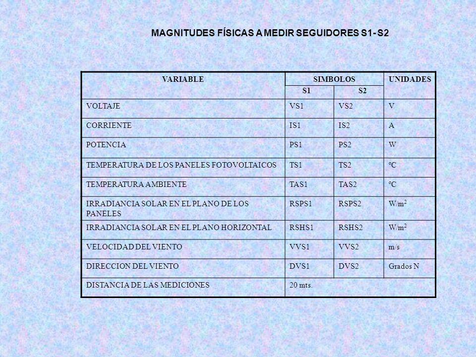 MAGNITUDES FÍSICAS A MEDIR SEGUIDORES S1- S2