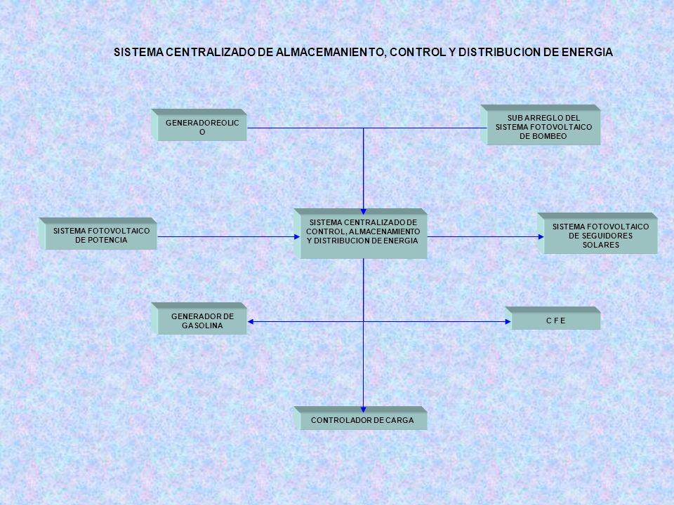 SISTEMA CENTRALIZADO DE ALMACEMANIENTO, CONTROL Y DISTRIBUCION DE ENERGIA