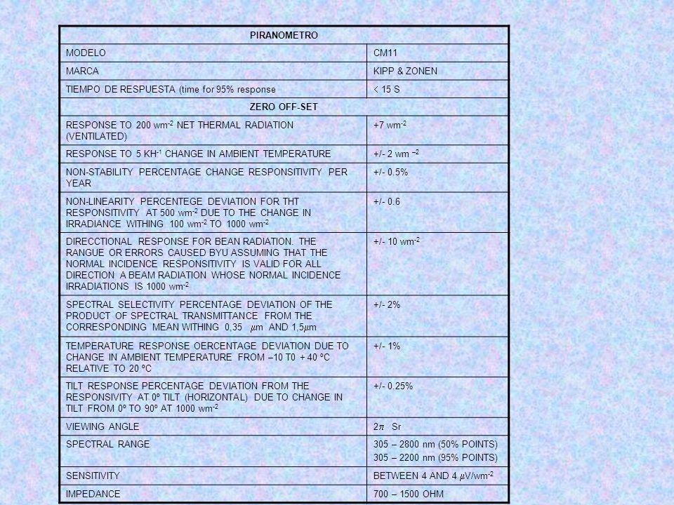 PIRANOMETROMODELO. CM11. MARCA. KIPP & ZONEN. TIEMPO DE RESPUESTA (time for 95% response.  15 S. ZERO OFF-SET.