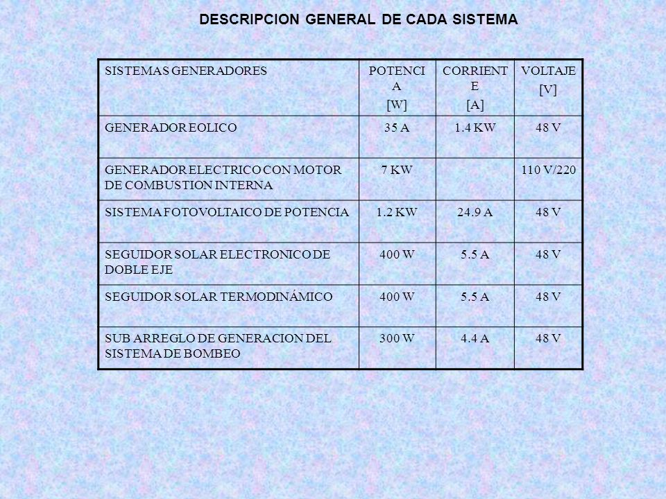 DESCRIPCION GENERAL DE CADA SISTEMA