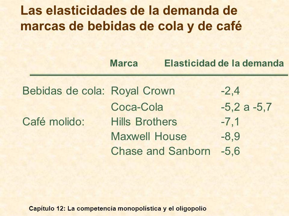 Las elasticidades de la demanda de marcas de bebidas de cola y de café