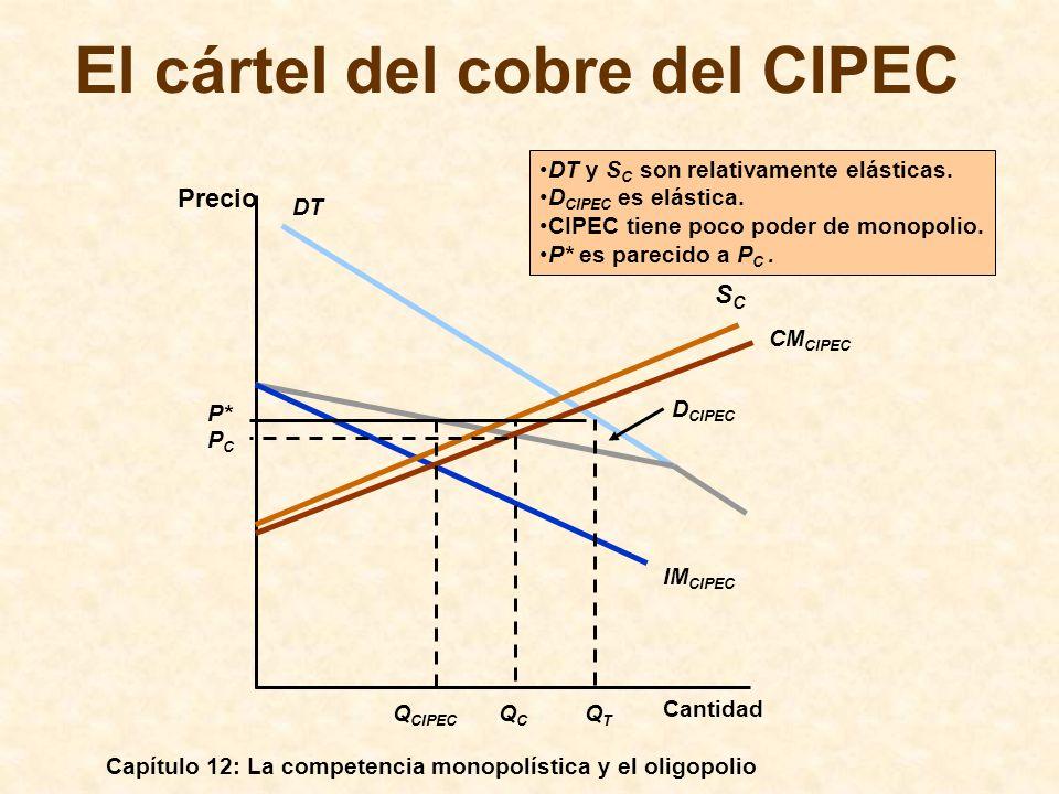 El cártel del cobre del CIPEC