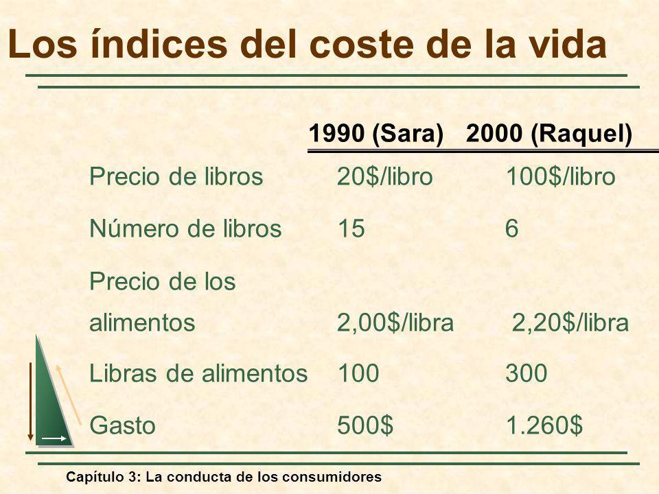 Los índices del coste de la vida