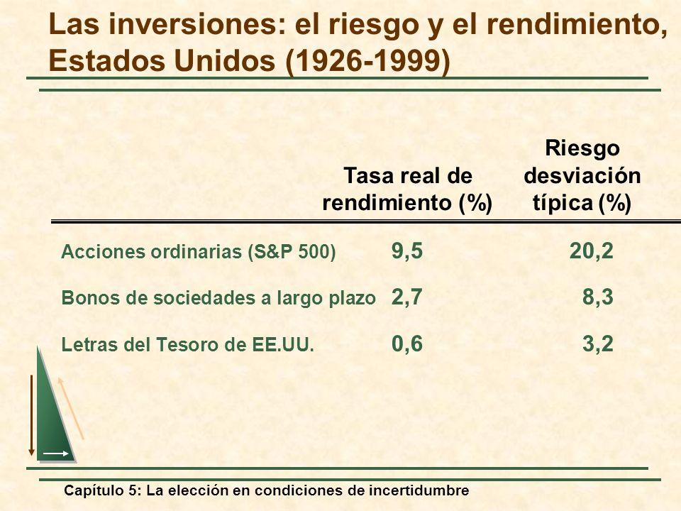 Las inversiones: el riesgo y el rendimiento, Estados Unidos (1926-1999)