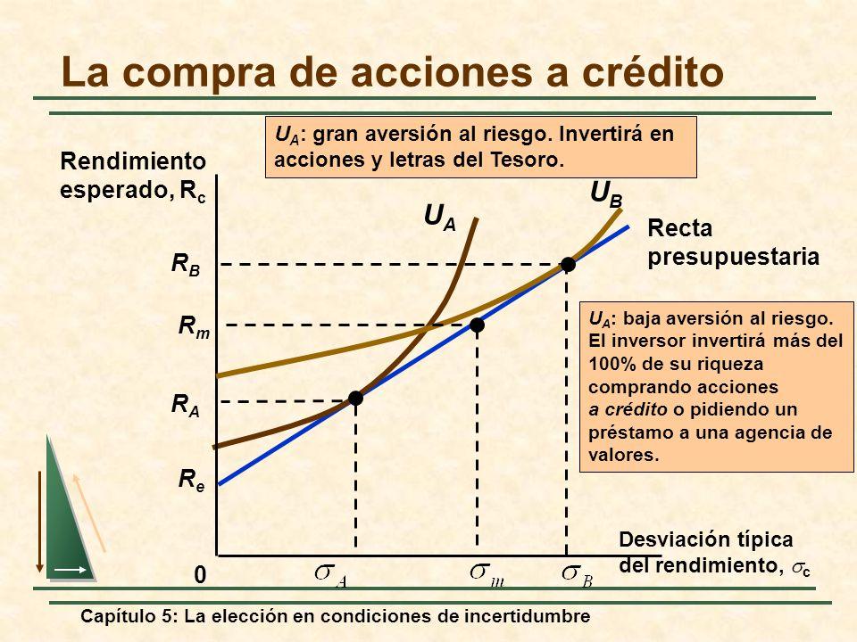 La compra de acciones a crédito