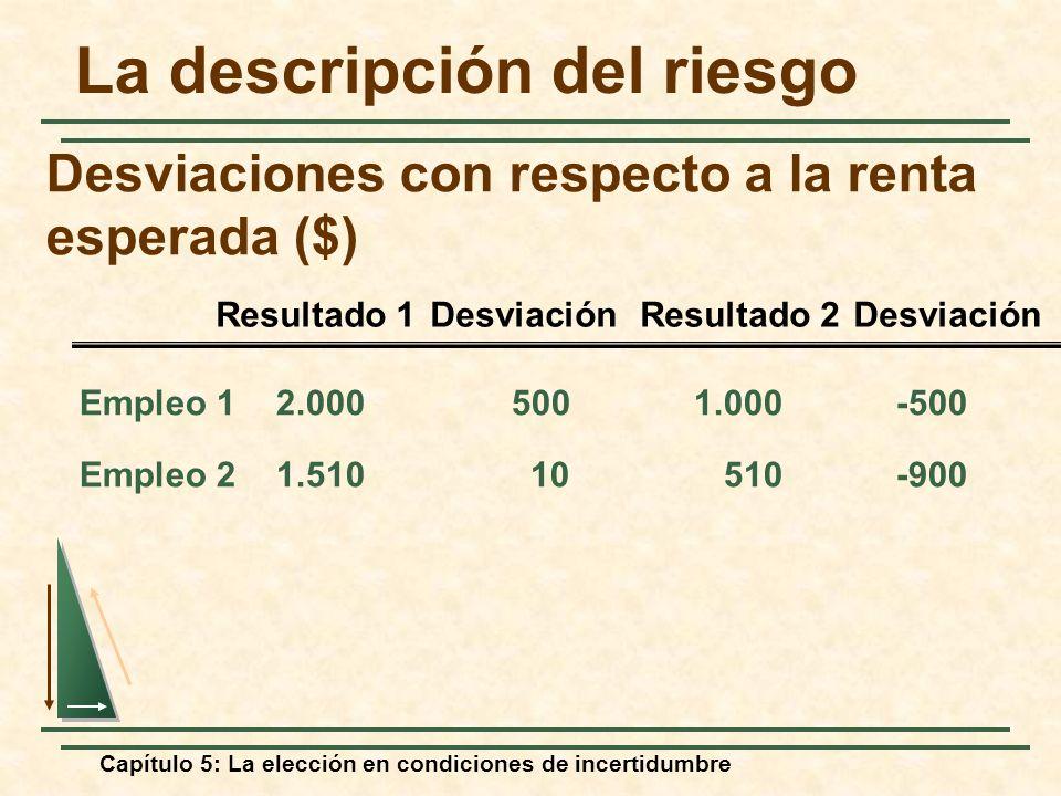 Desviaciones con respecto a la renta esperada ($)