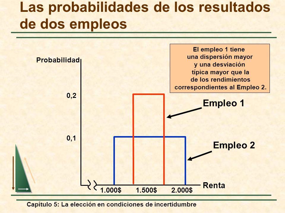 Las probabilidades de los resultados de dos empleos