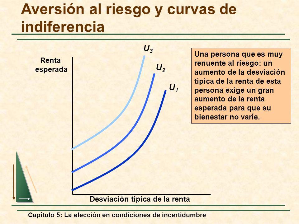 Aversión al riesgo y curvas de indiferencia