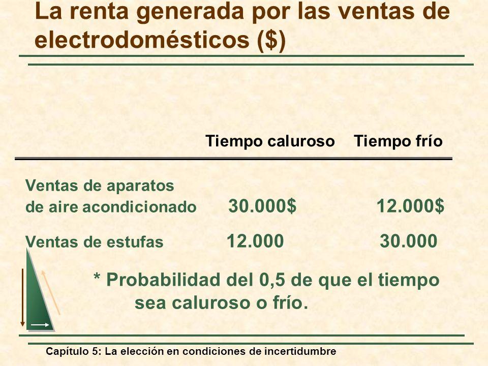 La renta generada por las ventas de electrodomésticos ($)