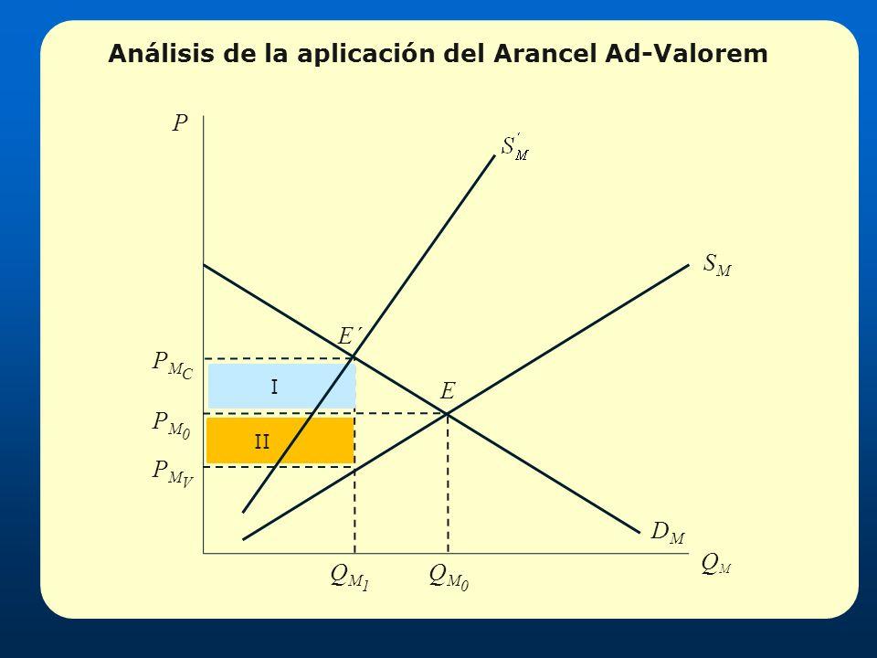 Análisis de la aplicación del Arancel Ad-Valorem