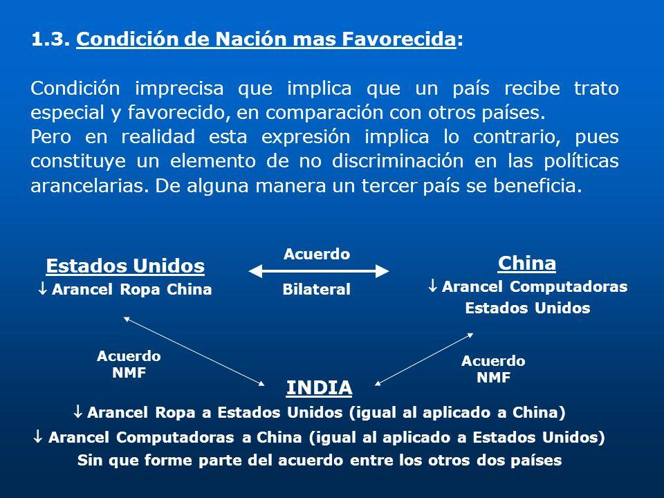 Estados Unidos China INDIA