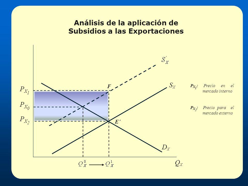 Análisis de la aplicación de Subsidios a las Exportaciones