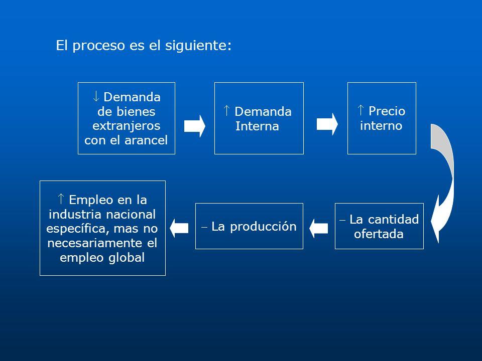 El proceso es el siguiente: