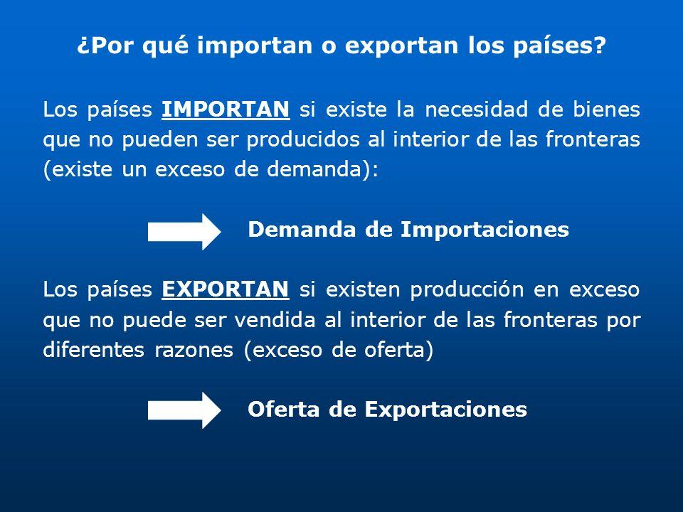 ¿Por qué importan o exportan los países