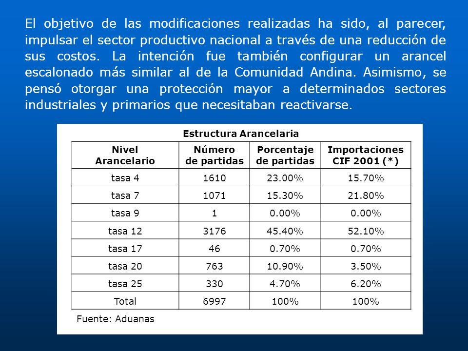 Estructura Arancelaria Porcentaje de partidas