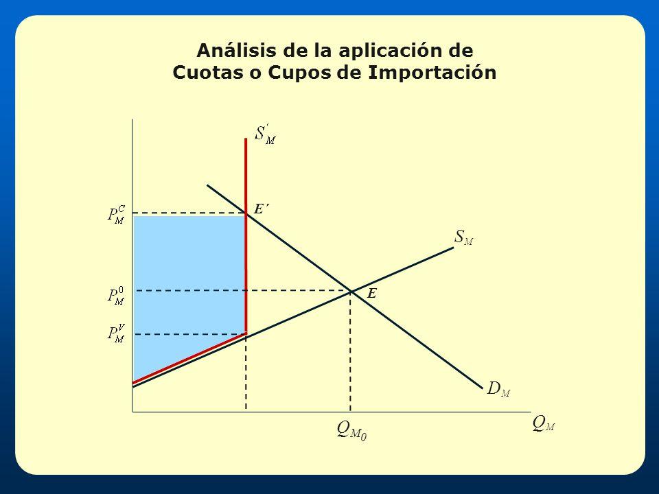 Análisis de la aplicación de Cuotas o Cupos de Importación