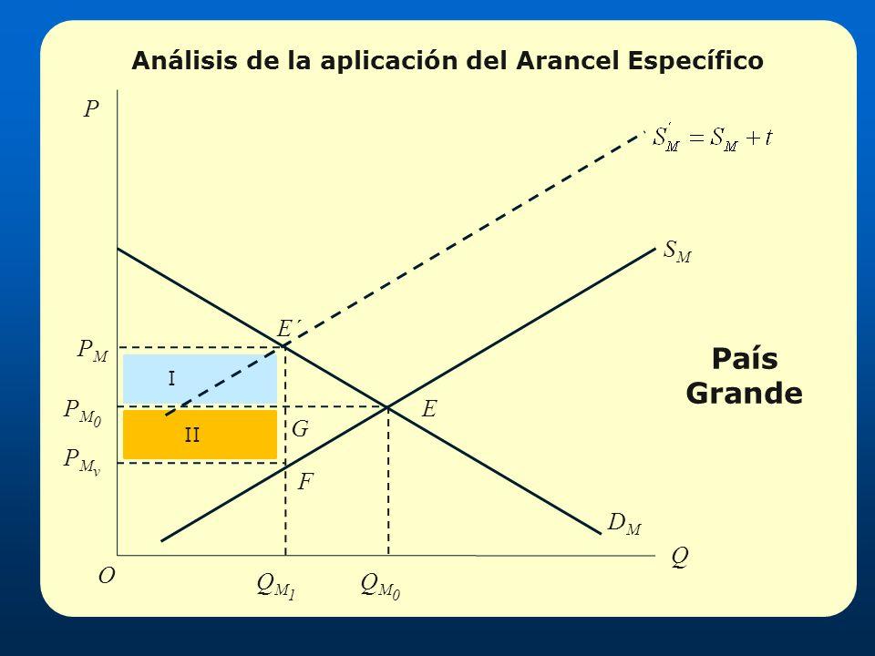 Análisis de la aplicación del Arancel Específico