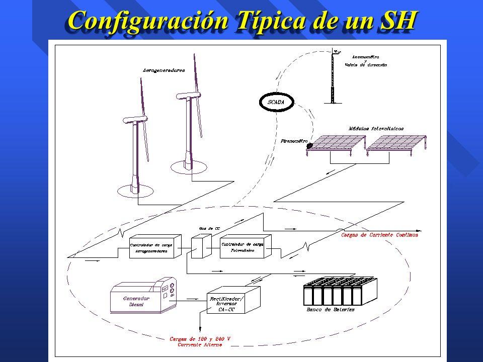 Configuración Típica de un SH