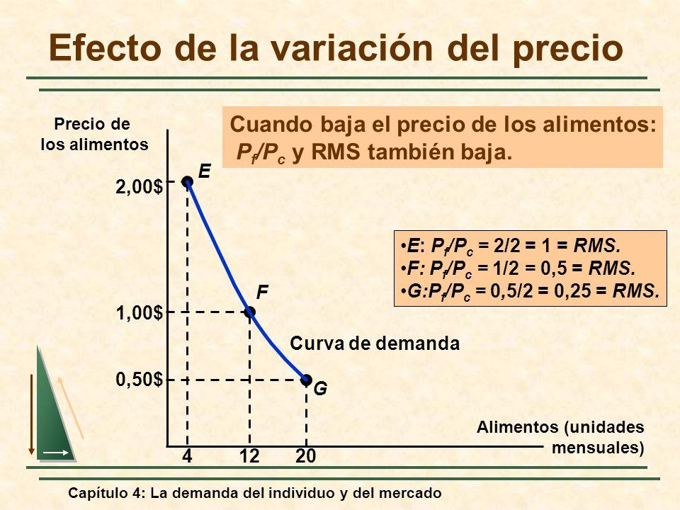 Efecto de la variación del precio