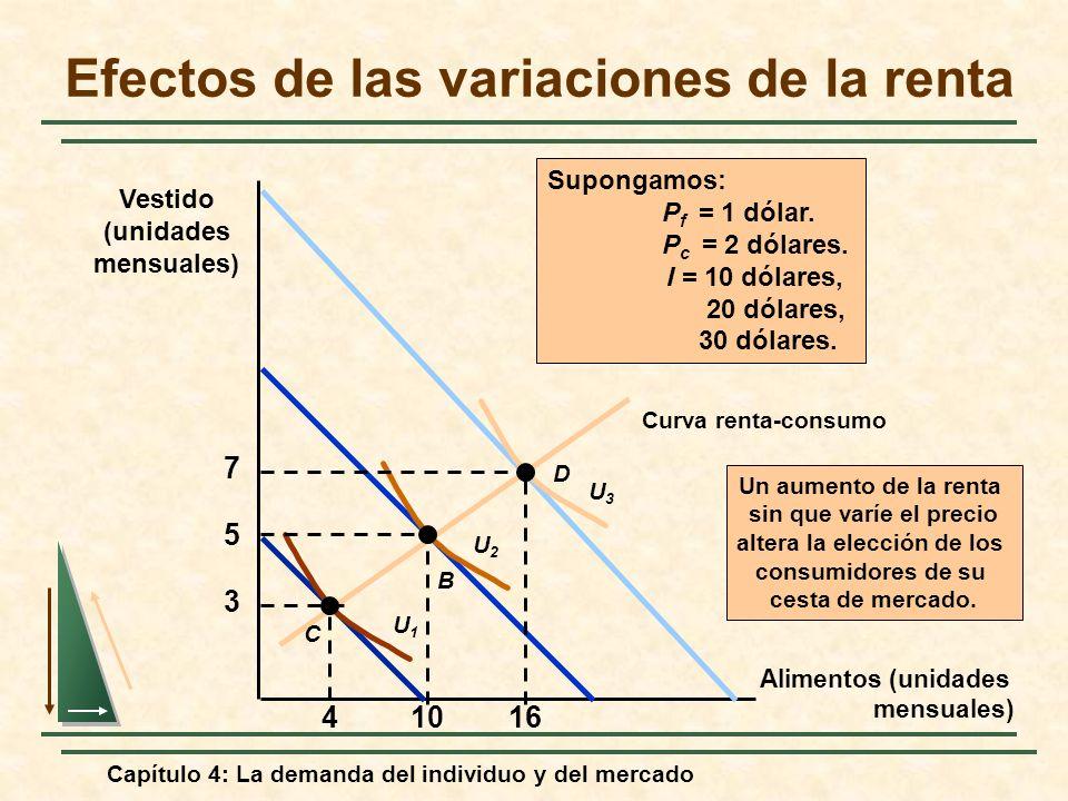 Efectos de las variaciones de la renta